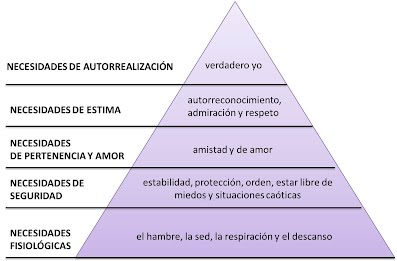Unidad 7 La Psicología Humanista Y Las Teorías De La